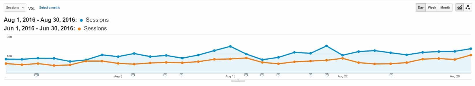 Google Organic Traffic | Food Blog Income Report August 2016