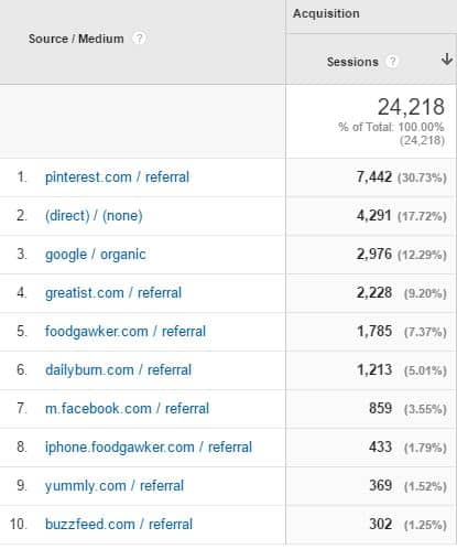 Food Blog Income Report   Traffic Sources August 2016