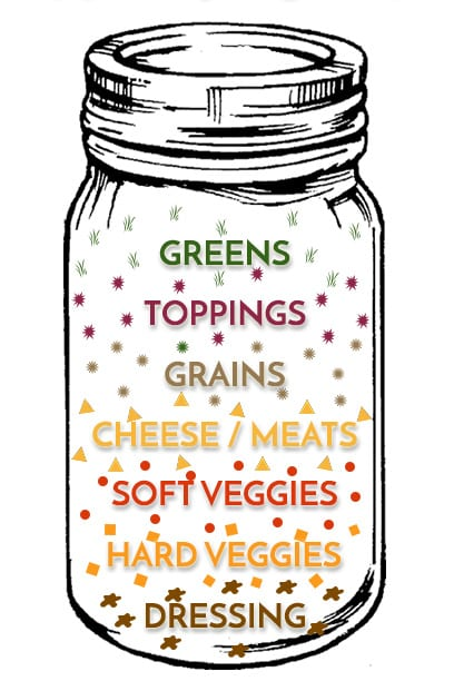 An instructional graphic of how to put together mason jar salads for lunch.